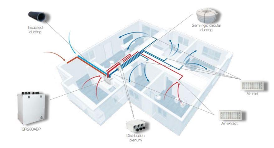 QR280ABP exemplu instalare sistem